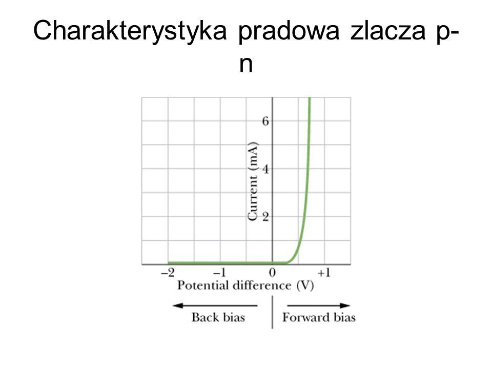 Charakterystyka pradowa zlacza p- n