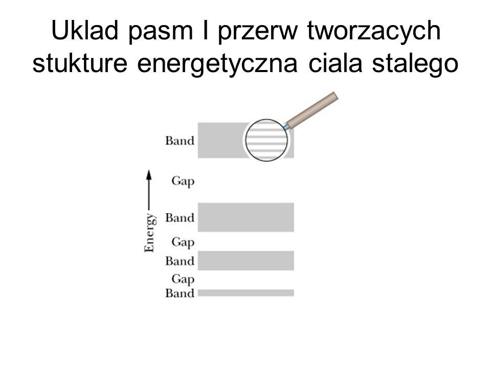 Zlacze p=n spolaryzowane w kierunku przewodzenia