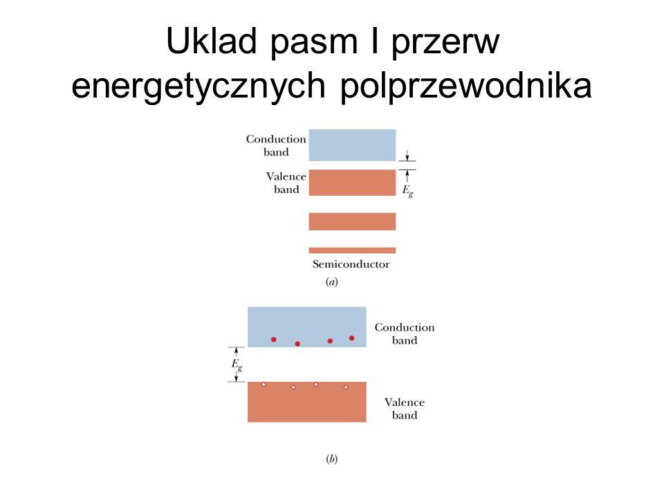 Uklad pasm I przerw energetycznych polprzewodnika