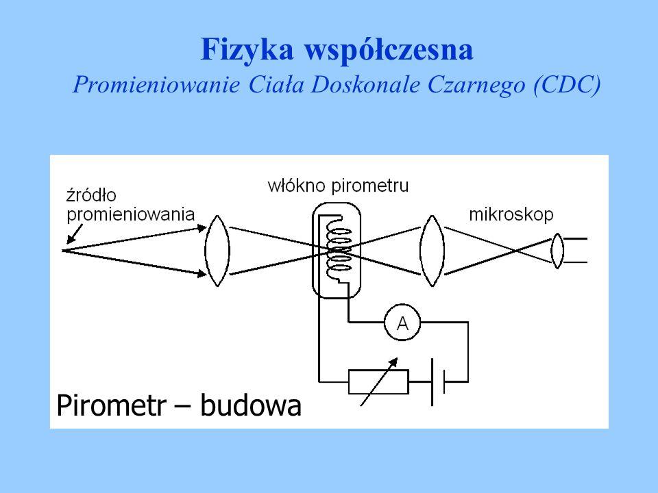 Pirometr – budowa Fizyka współczesna Promieniowanie Ciała Doskonale Czarnego (CDC)