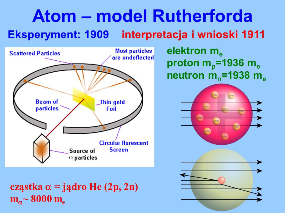 Atom – model Rutherforda Eksperyment: 1909 interpretacja i wnioski 1911 elektron m e proton m p =1936 m e neutron m n =1938 m e cząstka  = jądro He (