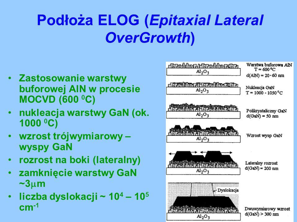 Podłoża ELOG (Epitaxial Lateral OverGrowth) Zastosowanie warstwy buforowej AlN w procesie MOCVD (600 0 C) nukleacja warstwy GaN (ok. 1000 0 C) wzrost