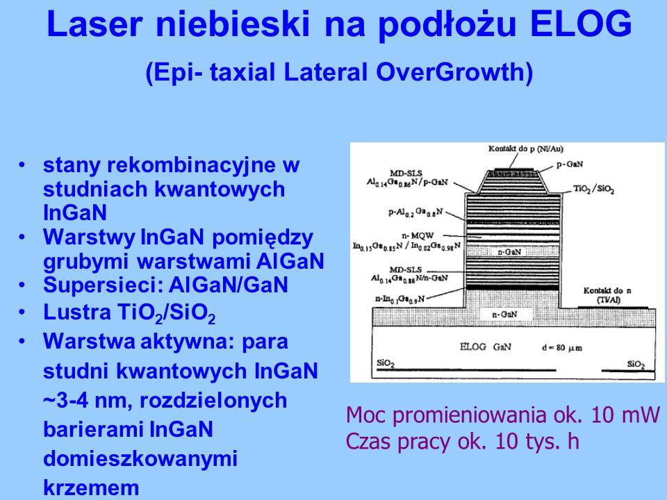Laser niebieski na podłożu ELOG (Epi- taxial Lateral OverGrowth) stany rekombinacyjne w studniach kwantowych InGaN Warstwy InGaN pomiędzy grubymi wars
