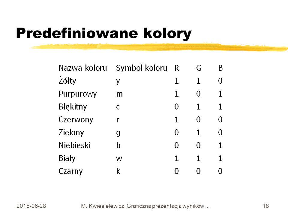 2015-06-28 M. Kwiesielewicz. Graficzna prezentacja wyników... 18 Predefiniowane kolory