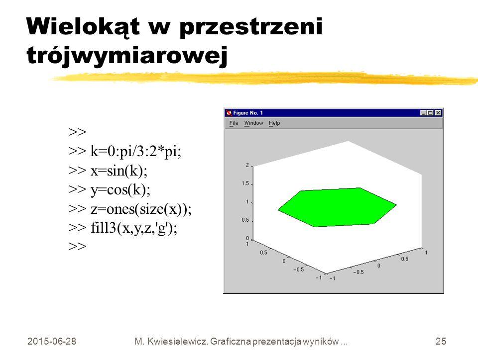 2015-06-28 M.Kwiesielewicz. Graficzna prezentacja wyników...