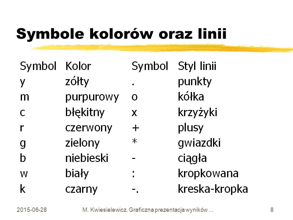 2015-06-28 M. Kwiesielewicz. Graficzna prezentacja wyników... 8 Symbole kolorów oraz linii