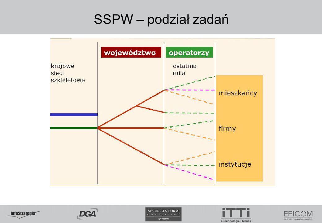 SSPW – podział zadań