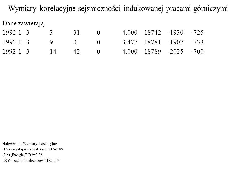 """Wymiary korelacyjne sejsmiczności indukowanej pracami górniczymi Dane zawierają 1992133310 4.000 18742-1930-725 199213900 3.477 18781-1907-733 19921314420 4.000 18789-2025-700 Halemba 5 - Wymiary korelacyjne """"Czas wystąpienia wstrząsu D2=0.89; """"Log(Energia) D2=0.86; """"XY – rozkład epicentrów D2=1.7;"""