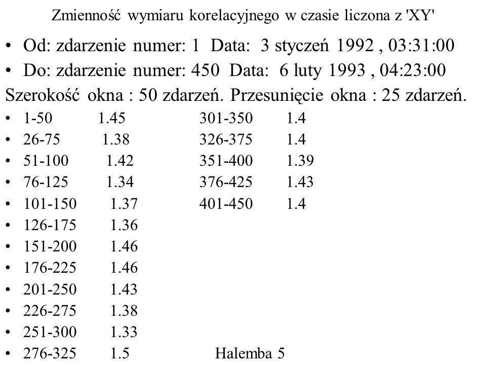 Zmienność wymiaru korelacyjnego w czasie liczona z XY Od: zdarzenie numer: 1 Data: 3 styczeń 1992, 03:31:00 Do: zdarzenie numer: 450 Data: 6 luty 1993, 04:23:00 Szerokość okna : 50 zdarzeń.