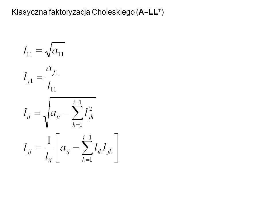 Klasyczna faktoryzacja Choleskiego (A=LL T )