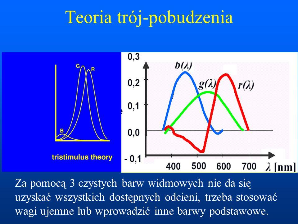 Teoria trój-pobudzenia Za pomocą 3 czystych barw widmowych nie da się uzyskać wszystkich dostępnych odcieni, trzeba stosować wagi ujemne lub wprowadzi