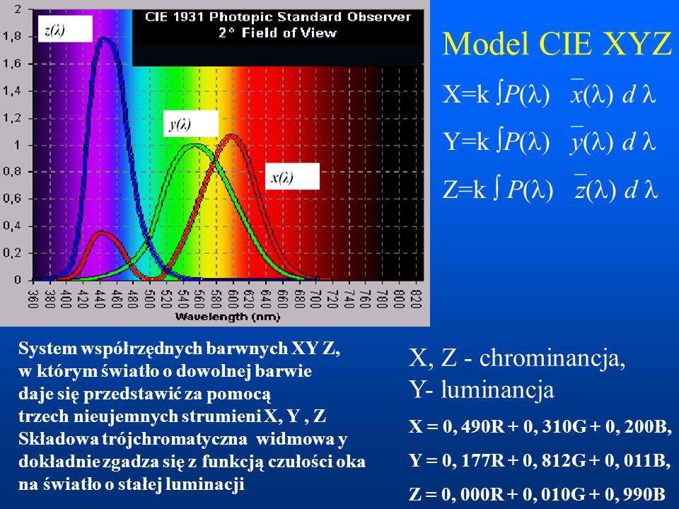 X, Z - chrominancja, Y- luminancja X = 0, 490R + 0, 310G + 0, 200B, Y = 0, 177R + 0, 812G + 0, 011B, Z = 0, 000R + 0, 010G + 0, 990B X=k  P( )  x( )