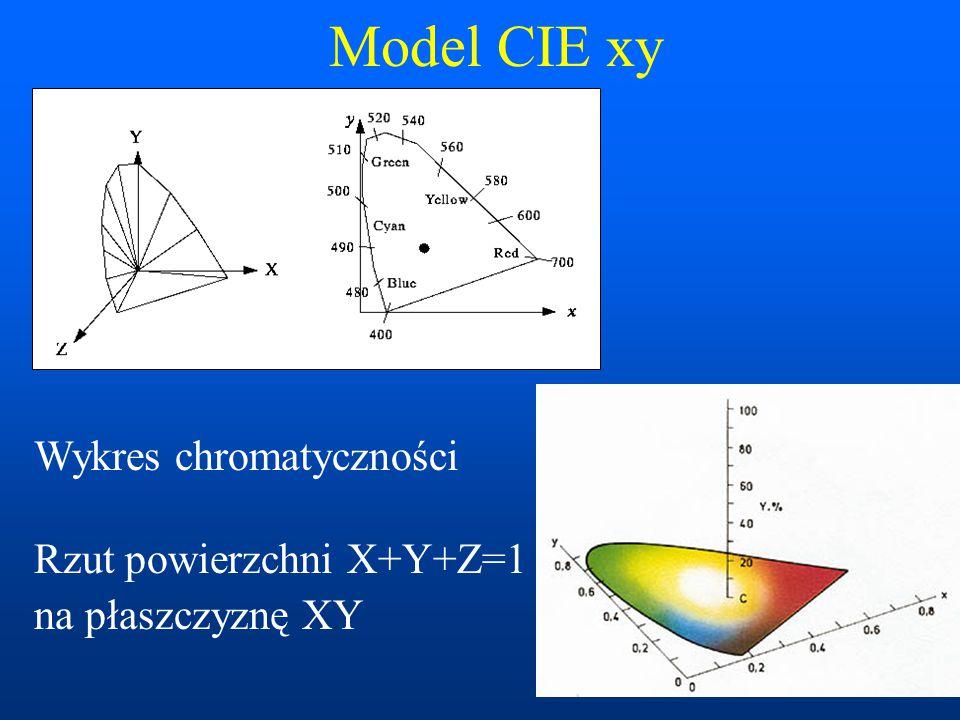 Model CIE xy Wykres chromatyczności Rzut powierzchni X+Y+Z=1 na płaszczyznę XY