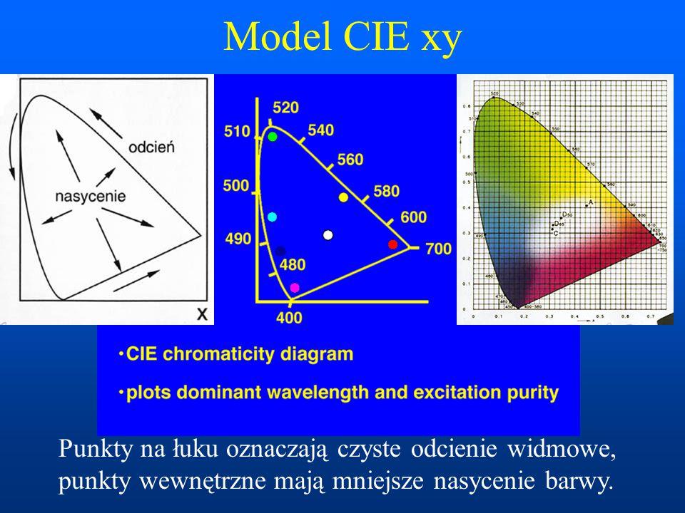Model CIE xy Punkty na łuku oznaczają czyste odcienie widmowe, punkty wewnętrzne mają mniejsze nasycenie barwy.