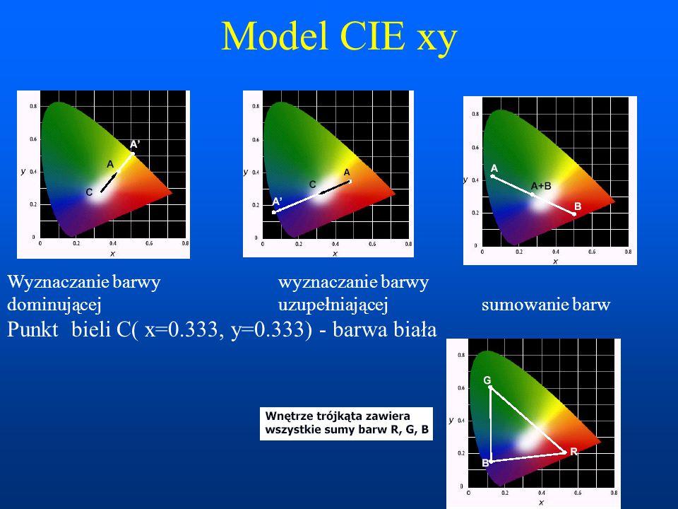 Model CIE xy Wyznaczanie barwy wyznaczanie barwy dominującej uzupełniającej sumowanie barw Punkt bieli C( x=0.333, y=0.333) - barwa biała