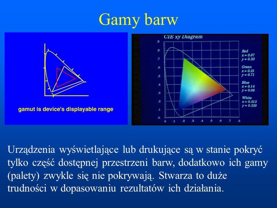 Gamy barw Urządzenia wyświetlające lub drukujące są w stanie pokryć tylko część dostępnej przestrzeni barw, dodatkowo ich gamy (palety) zwykle się nie pokrywają.