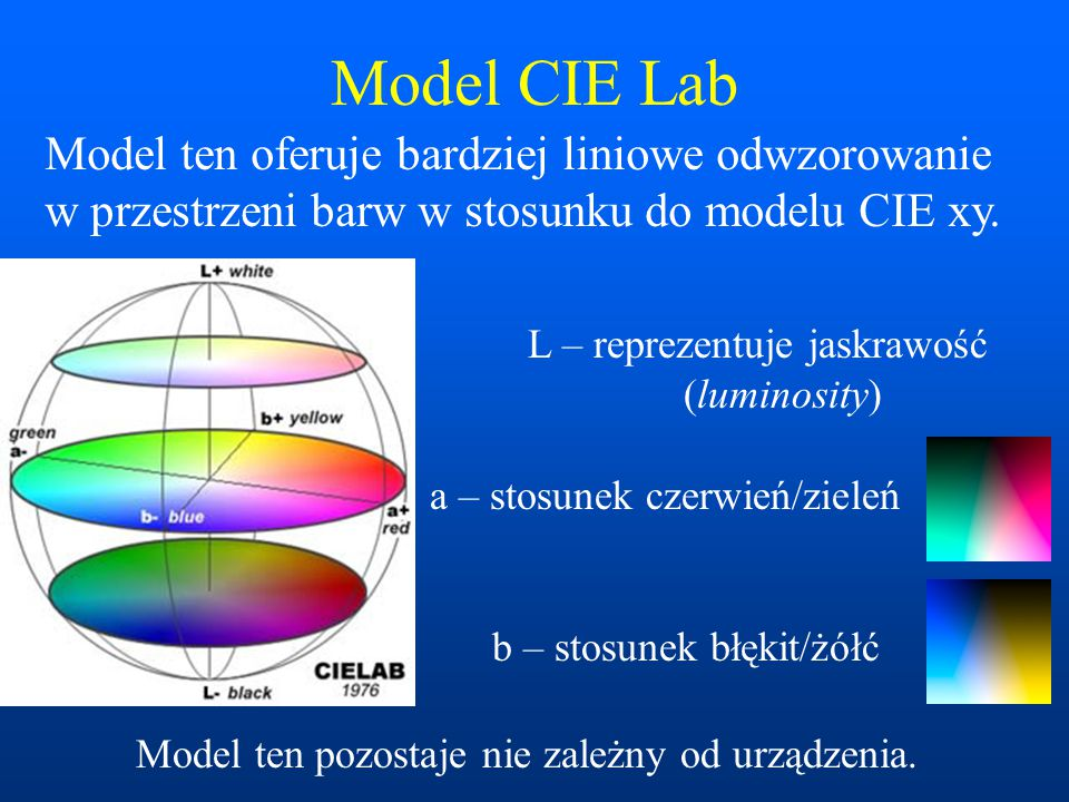 Model CIE Lab Model ten oferuje bardziej liniowe odwzorowanie w przestrzeni barw w stosunku do modelu CIE xy. L – reprezentuje jaskrawość (luminosity)