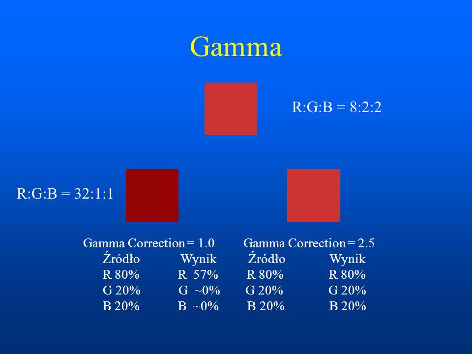 Gamma Gamma Correction = 1.0 Gamma Correction = 2.5 Źródło Wynik Źródło Wynik R 80% R 57% R 80% R 80% G 20% G ~0% G 20% G 20% B 20% B ~0% B 20% B 20% R:G:B = 8:2:2 R:G:B = 32:1:1