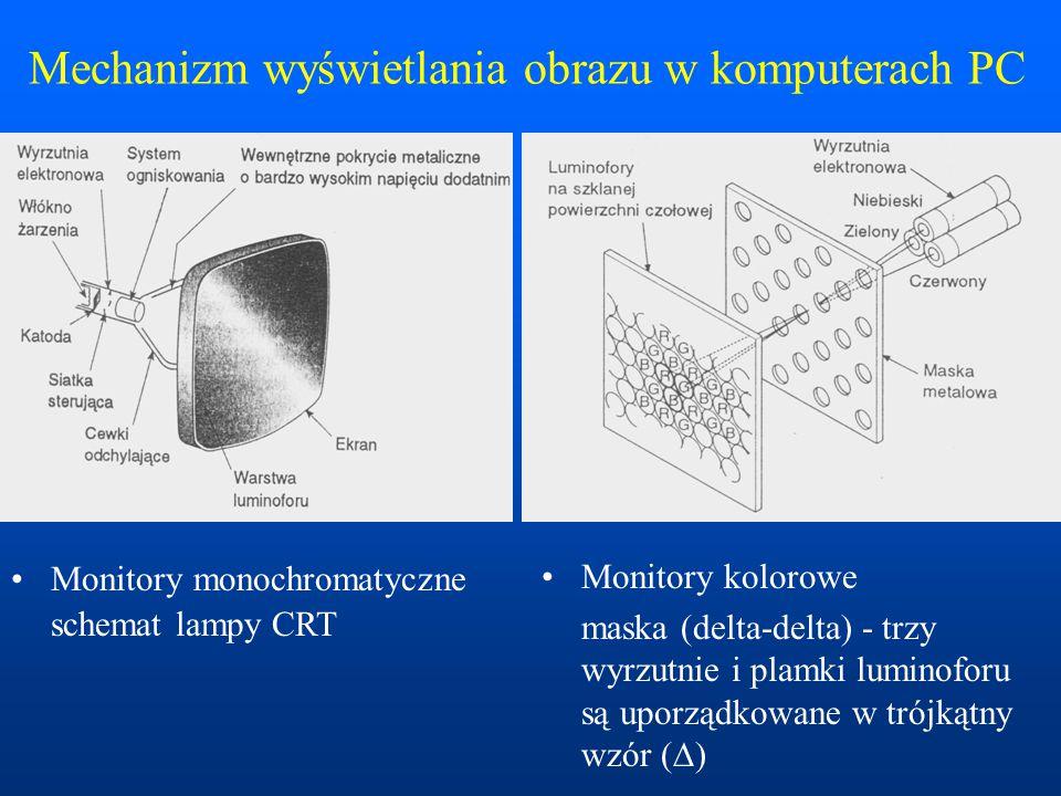 Mechanizm wyświetlania obrazu w komputerach PC Monitory monochromatyczne schemat lampy CRT Monitory kolorowe maska (delta-delta) - trzy wyrzutnie i plamki luminoforu są uporządkowane w trójkątny wzór (  )