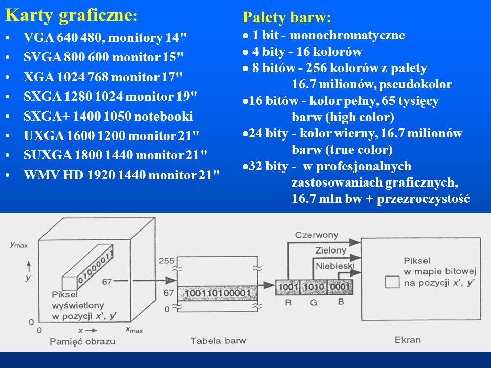 Karty graficzne : VGA 640 480, monitory 14 SVGA 800 600 monitor 15 XGA 1024 768 monitor 17 SXGA 1280 1024 monitor 19 SXGA+ 1400 1050 notebooki UXGA 1600 1200 monitor 21 SUXGA 1800 1440 monitor 21 WMV HD 1920 1440 monitor 21 Palety barw:  1 bit - monochromatyczne  4 bity - 16 kolorów  8 bitów - 256 kolorów z palety 16.7 milionów, pseudokolor  16 bitów - kolor pełny, 65 tysięcy barw (high color)  24 bity - kolor wierny, 16.7 milionów barw (true color)  32 bity - w profesjonalnych zastosowaniach graficznych, 16.7 mln bw + przezroczystość