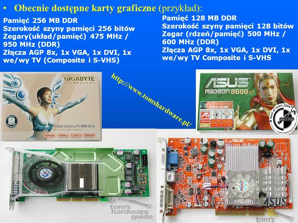 Obecnie dostępne karty graficzne (przykład): Pamięć 128 MB DDR Szerokość szyny pamięci 128 bitów Zegar (rdzeń/pamięć) 500 MHz / 600 MHz (DDR) Złącza AGP 8x, 1x VGA, 1x DVI, 1x we/wy TV Composite i S-VHS Pamięć 256 MB DDR Szerokość szyny pamięci 256 bitów Zegary(układ/pamięć) 475 MHz / 950 MHz (DDR) Złącza AGP 8x, 1x VGA, 1x DVI, 1x we/wy TV (Composite i S-VHS) http://www.tomshardware.pl/