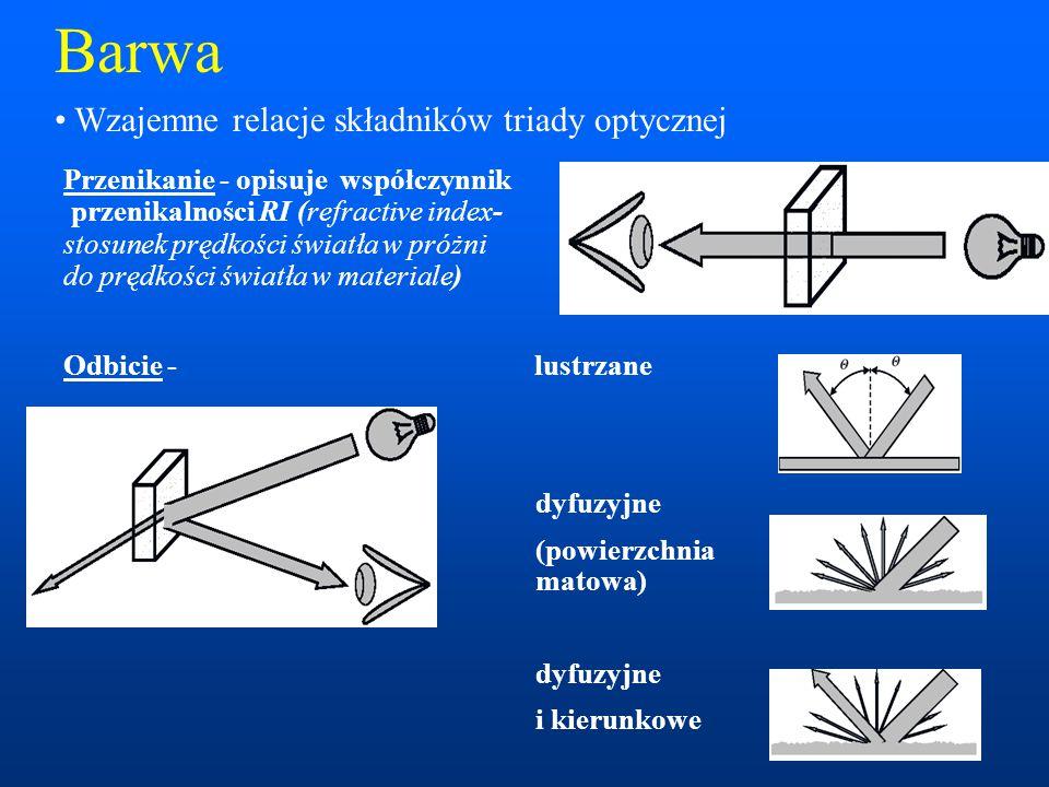 Barwa Przenikanie - opisuje współczynnik przenikalności RI (refractive index- stosunek prędkości światła w próżni do prędkości światła w materiale) Odbicie - lustrzane dyfuzyjne (powierzchnia matowa) dyfuzyjne i kierunkowe Wzajemne relacje składników triady optycznej