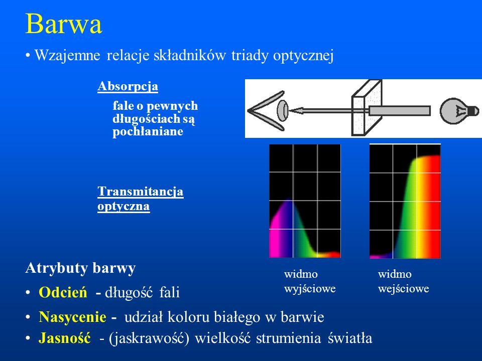 Barwa Absorpcja fale o pewnych długościach są pochłaniane Transmitancja optyczna widmo widmo wyjściowewejściowe Atrybuty barwy Odcień - długość fali Nasycenie - udział koloru białego w barwie Jasność - (jaskrawość) wielkość strumienia światła Wzajemne relacje składników triady optycznej