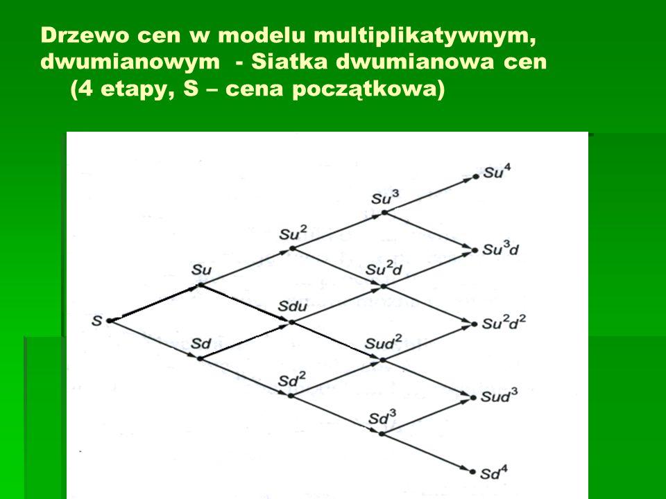 Drzewo cen w modelu multiplikatywnym, dwumianowym - Siatka dwumianowa cen (4 etapy, S – cena początkowa)