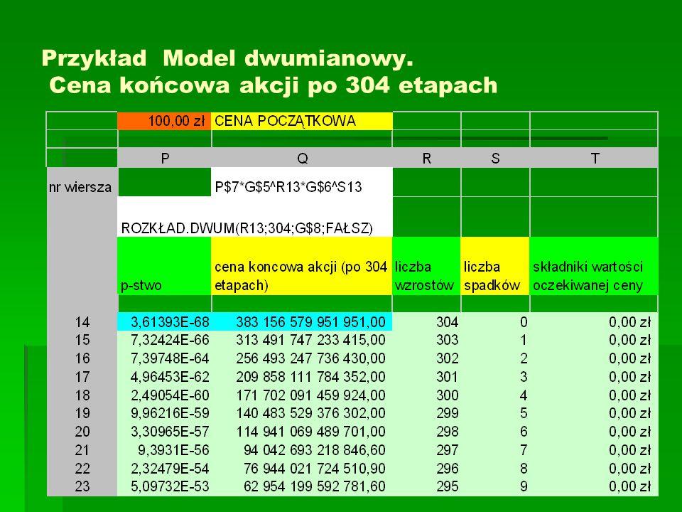 Przykład Model dwumianowy. Cena końcowa akcji po 304 etapach