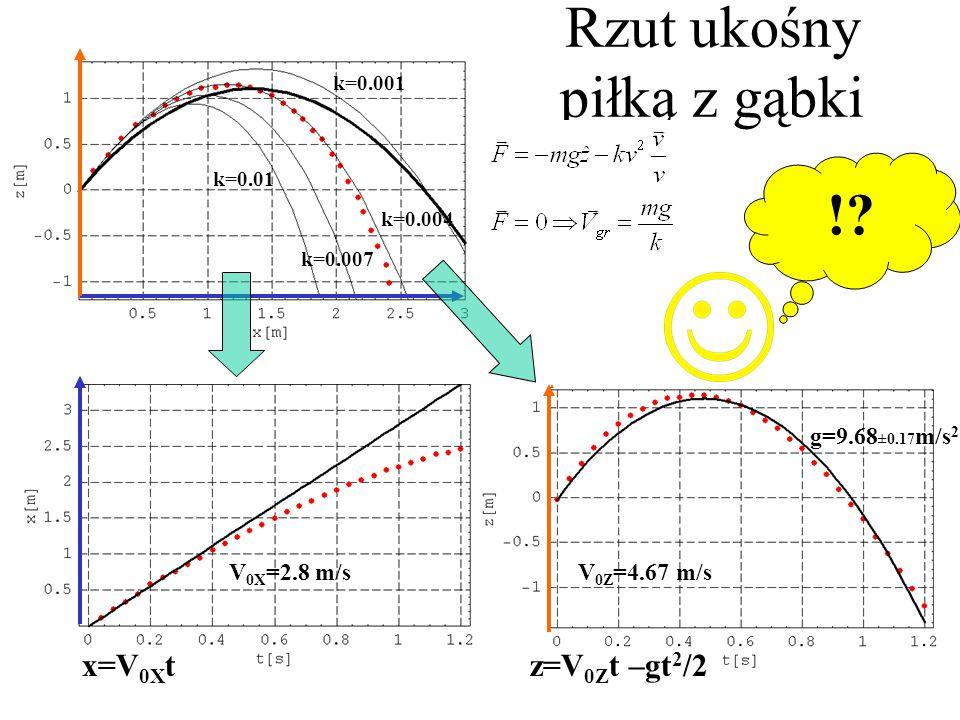 k=0.001 k=0.007 k=0.01 k=0.004 Rzut ukośny piłką z gąbki ??.