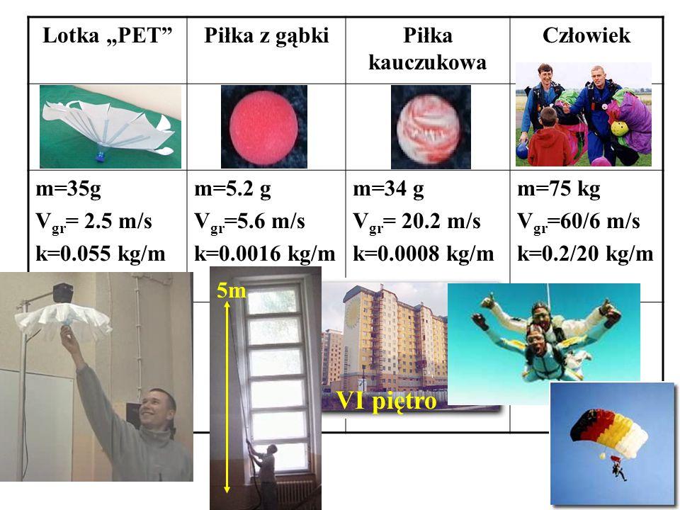 """Lotka """"PET Piłka z gąbkiPiłka kauczukowa Człowiek m=35g V gr = 2.5 m/s k=0.055 kg/m m=5.2 g V gr =5.6 m/s k=0.0016 kg/m m=34 g V gr = 20.2 m/s k=0.0008 kg/m m=75 kg V gr =60/6 m/s k=0.2/20 kg/m VI piętro 5m"""