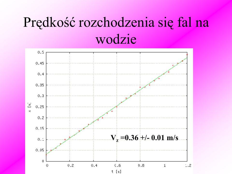 Prędkość rozchodzenia się fal na wodzie V z =0.36 +/- 0.01 m/s
