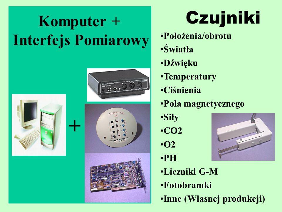 Komputer + Interfejs Pomiarowy + Czujniki Położenia/obrotu Światła Dźwięku Temperatury Ciśnienia Pola magnetycznego Siły CO2 O2 PH Liczniki G-M Fotobramki Inne (Własnej produkcji)