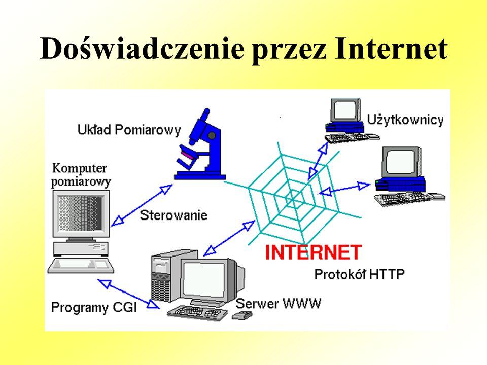 Doświadczenie przez Internet