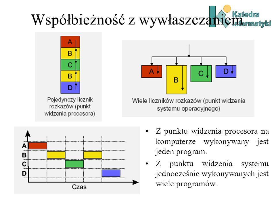Współbieżność z wywłaszczaniem Z punktu widzenia procesora na komputerze wykonywany jest jeden program.