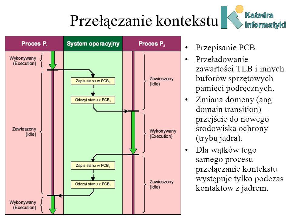 Przełączanie kontekstu Przepisanie PCB.
