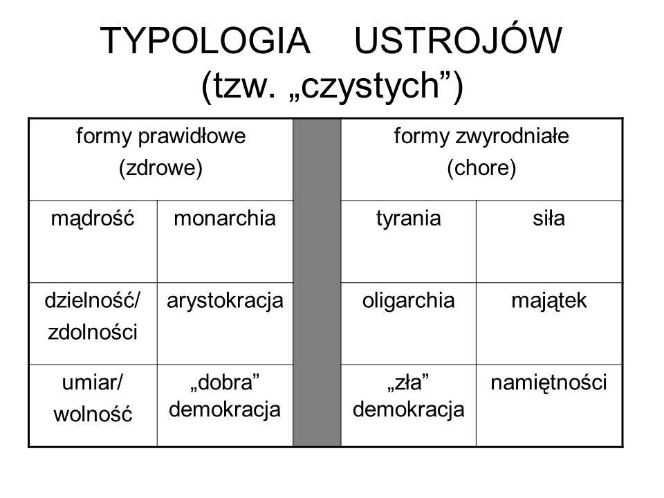"""TYPOLOGIA USTROJÓW (tzw. """"czystych"""") formy prawidłowe (zdrowe) formy zwyrodniałe (chore) mądrośćmonarchiatyraniasiła dzielność/ zdolności arystokracja"""