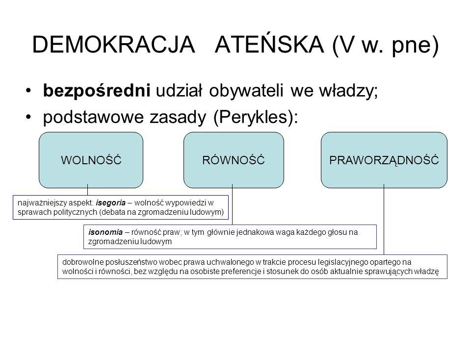 DEMOKRACJA ATEŃSKA (V w. pne) bezpośredni udział obywateli we władzy; podstawowe zasady (Perykles): RÓWNOŚĆ WOLNOŚĆPRAWORZĄDNOŚĆ najważniejszy aspekt: