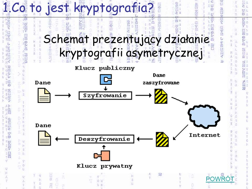 Schemat prezentujący działanie kryptografii asymetrycznej 1.Co to jest kryptografia? POWRÓT