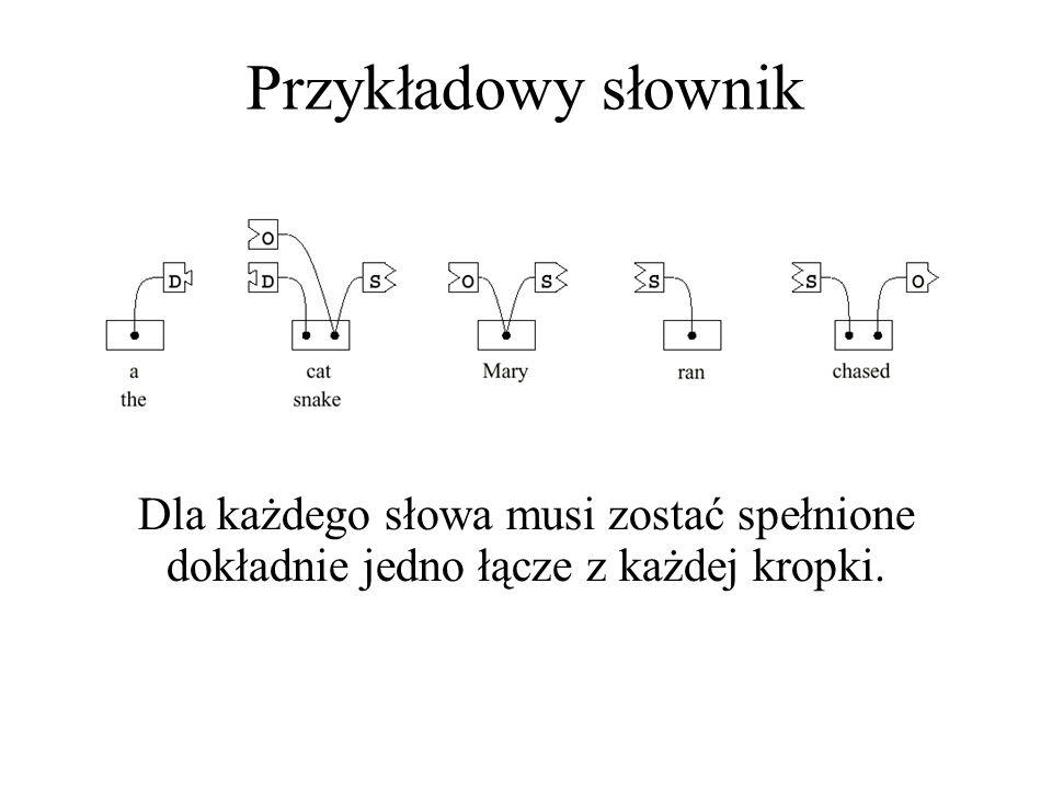 Przykładowy słownik Dla każdego słowa musi zostać spełnione dokładnie jedno łącze z każdej kropki.