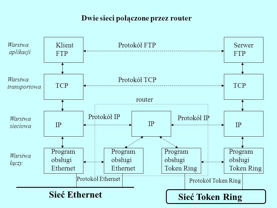 Protokół FTP Protokół TCP Protokół IP Protokół Ethernet Sieć Ethernet Warstwa aplikacji Warstwa transportowa Warstwa sieciowa Warstwa łączy Klient FTP TCP IP Program obsługi Ethernet Program obsługi Token Ring IP TCP Serwer FTP Dwie sieci połączone przez router Program obsługi Ethernet Program obsługi Token Ring Sieć Token Ring Protokół IP IP router Protokół Token Ring