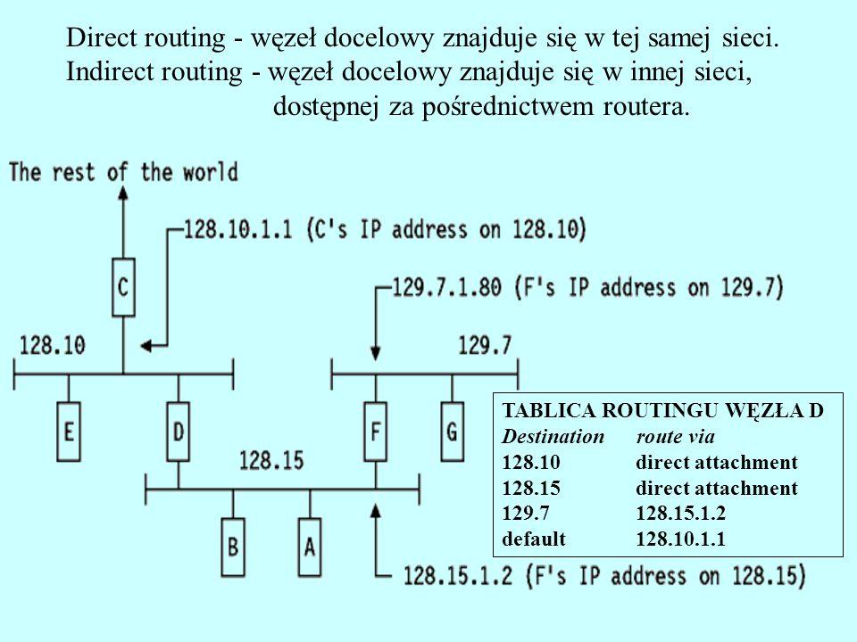 Direct routing - węzeł docelowy znajduje się w tej samej sieci. Indirect routing - węzeł docelowy znajduje się w innej sieci, dostępnej za pośrednictw