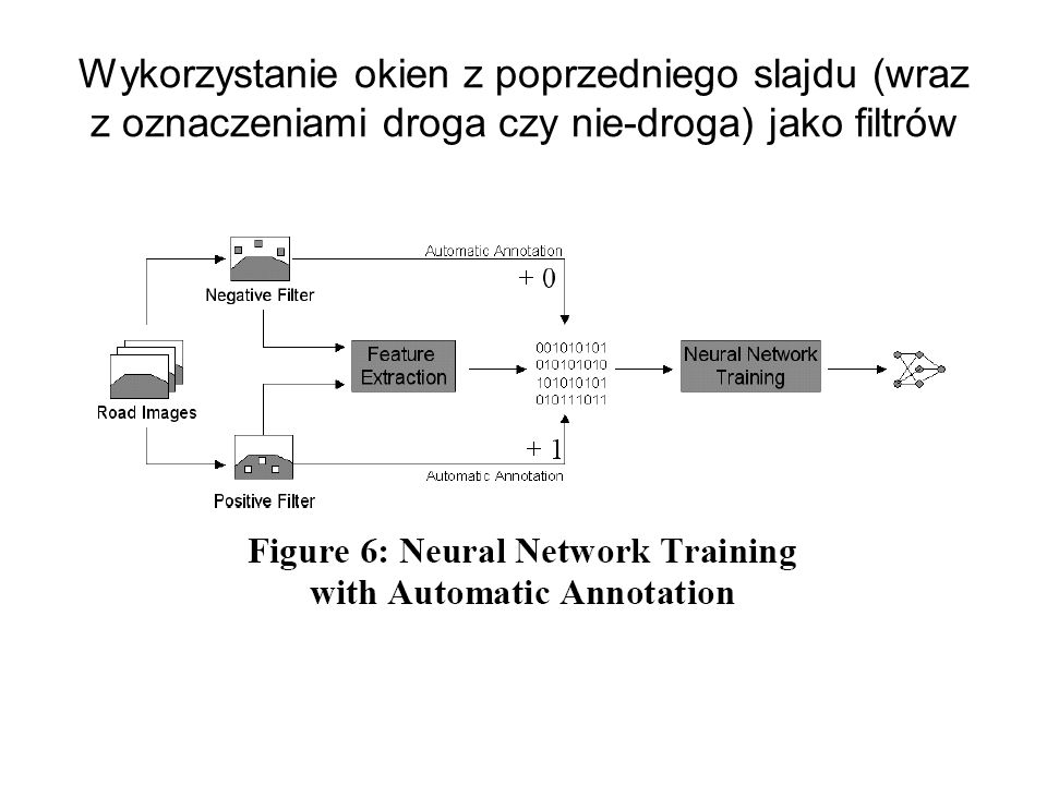 Wykorzystanie okien z poprzedniego slajdu (wraz z oznaczeniami droga czy nie-droga) jako filtrów