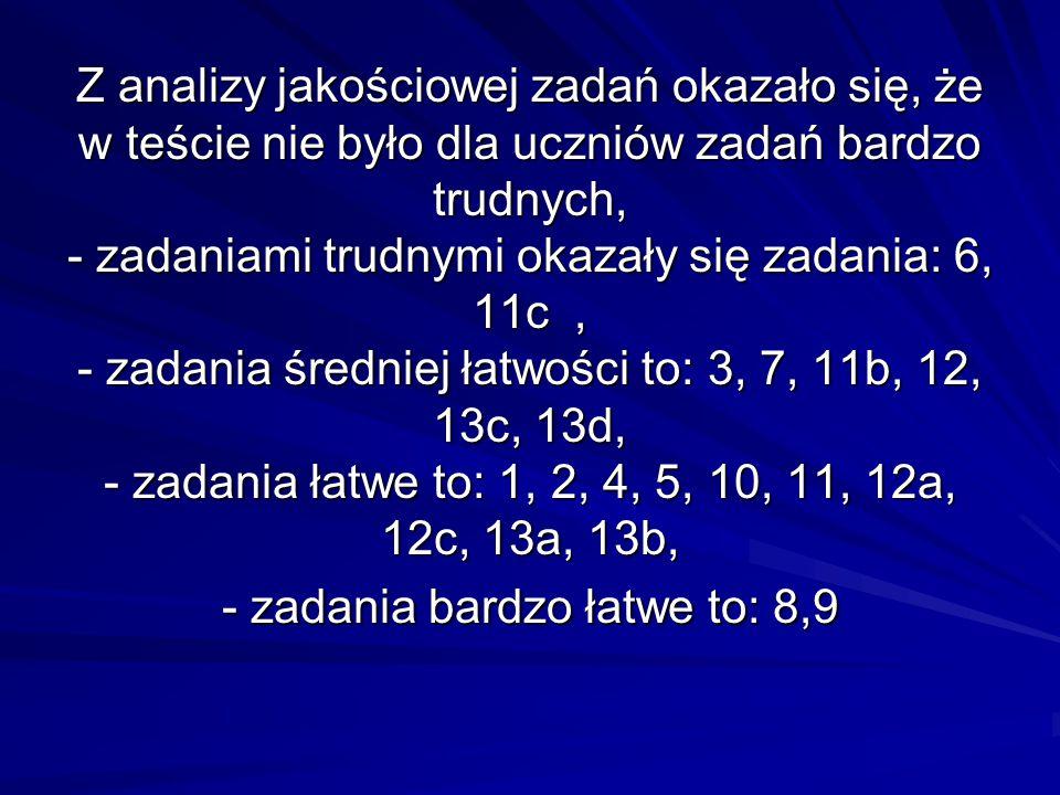 Zadanie 9 (bardzo łatwe) Jeżeli promień okręgu o środku O wynosi 5 cm to jego średnica jest równa: a) 5 cm b) 10 cm c) 25 cm d) 2 cm i 5 mm Poprawnej odpowiedzi udzieliło 83,4% uczniów
