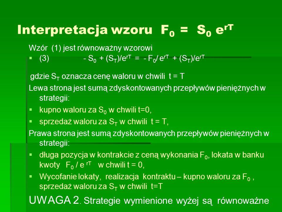 Interpretacja wzoru F 0 = S 0 e rT Wzór (1) jest równoważny wzorowi   (3) - S 0 + (S T )/e rT = - F 0 / e rT + (S T )/e rT gdzie S T oznacza cenę waloru w chwili t = T Lewa strona jest sumą zdyskontowanych przepływów pieniężnych w strategii:   kupno waloru za S 0 w chwili t=0,   sprzedaż waloru za S T w chwili t = T, Prawa strona jest sumą zdyskontowanych przepływów pieniężnych w strategii:   długa pozycja w kontrakcie z ceną wykonania F 0, lokata w banku kwoty F 0 / e rT w chwili t = 0,   Wycofanie lokaty, realizacja kontraktu – kupno waloru za F 0, sprzedaż waloru za S T w chwili t=T UWAGA 2.
