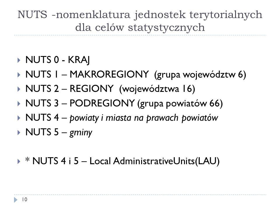 NUTS -nomenklatura jednostek terytorialnych dla celów statystycznych  NUTS 0 - KRAJ  NUTS 1 – MAKROREGIONY (grupa województw 6)  NUTS 2 – REGIONY (województwa 16)  NUTS 3 – PODREGIONY (grupa powiatów 66)  NUTS 4 – powiaty i miasta na prawach powiatów  NUTS 5 – gminy  * NUTS 4 i 5 – Local AdministrativeUnits(LAU) 10