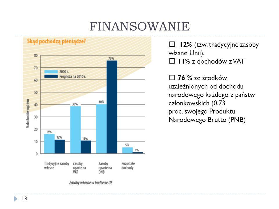 FINANSOWANIE 18  12% (tzw.
