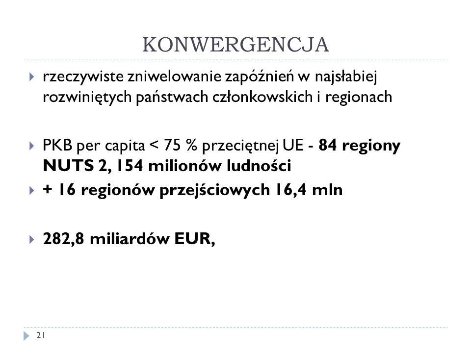 KONWERGENCJA 21  rzeczywiste zniwelowanie zapóźnień w najsłabiej rozwiniętych państwach członkowskich i regionach  PKB per capita < 75 % przeciętnej UE - 84 regiony NUTS 2, 154 milionów ludności  + 16 regionów przejściowych 16,4 mln  282,8 miliardów EUR,
