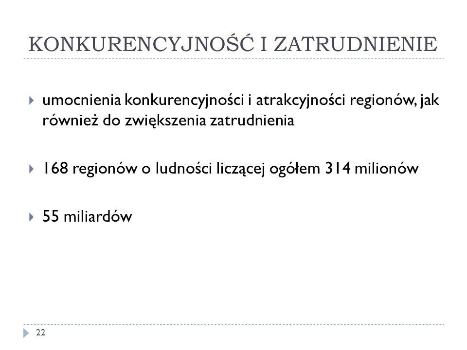KONKURENCYJNOŚĆ I ZATRUDNIENIE 22  umocnienia konkurencyjności i atrakcyjności regionów, jak również do zwiększenia zatrudnienia  168 regionów o ludności liczącej ogółem 314 milionów  55 miliardów
