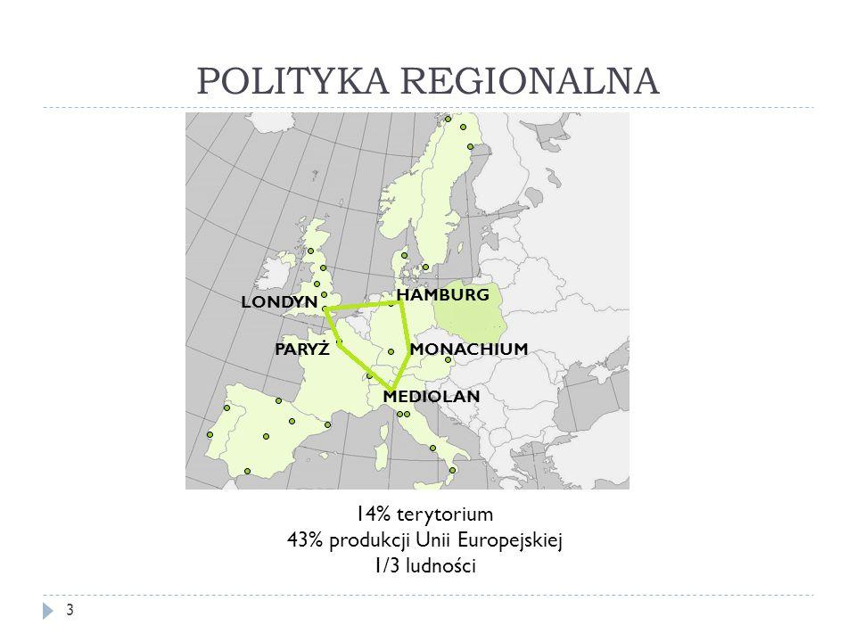 POLITYKA REGIONALNA LONDYN HAMBURG LONDYN HAMBURG MONACHIUM MEDIOLAN PARYŻ 14% terytorium 43% produkcji Unii Europejskiej 1/3 ludności 3